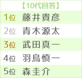第16回 好きな男性アナウンサーランキング 世代別TOP5<10代>