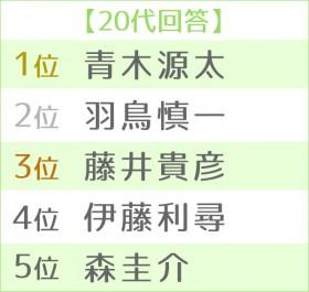 第16回 好きな男性アナウンサーランキング 世代別TOP5<20代>