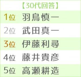 第16回 好きな男性アナウンサーランキング 世代別TOP5<30代>