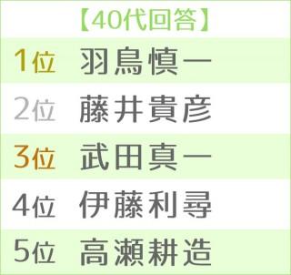 第16回 好きな男性アナウンサーランキング 世代別TOP5<40代>