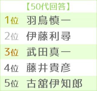 第16回 好きな男性アナウンサーランキング 世代別TOP5<50代>