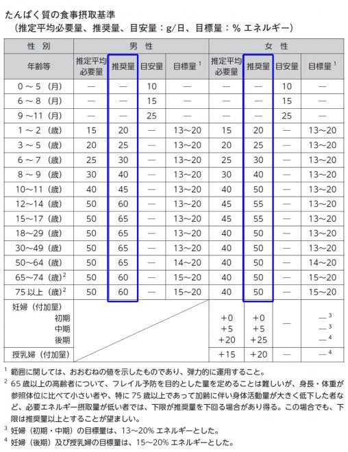 厚生労働省 健康局が実施する検討会等 「日本人の食事摂取基準(2020年版)」策定検討会報告書