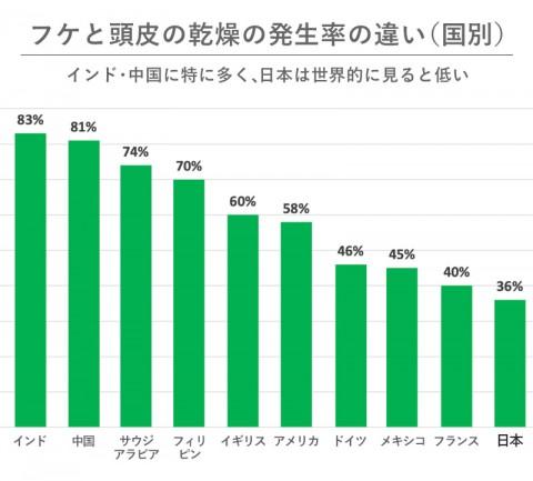 フケと頭皮の乾燥の発生率の違い(国別)(h&s フケに関するグローバル統計データより)