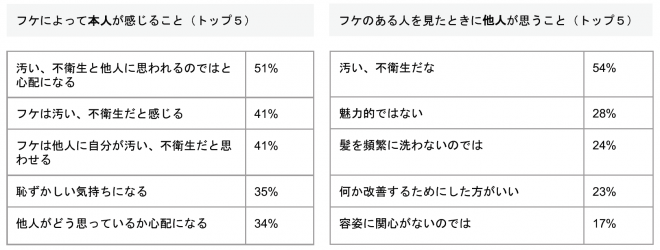 日本におけるフケの悩みについての統計(h&s フケに関するグローバル統計データより)