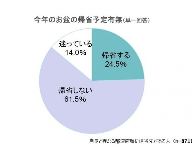 今年のお盆、24.5%が「帰省する」と回答