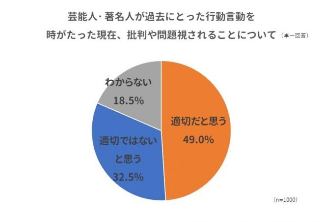 著名人の不祥事での批判や問題視、回答者の約半数(49%)が「適切だと思う」と回答