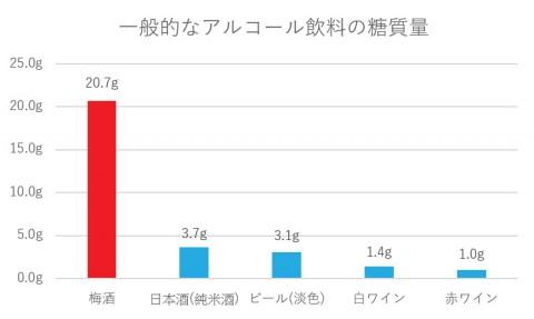 一般的なアルコール飲料の糖質量※日本食品標準成分表2020年版(八訂)より