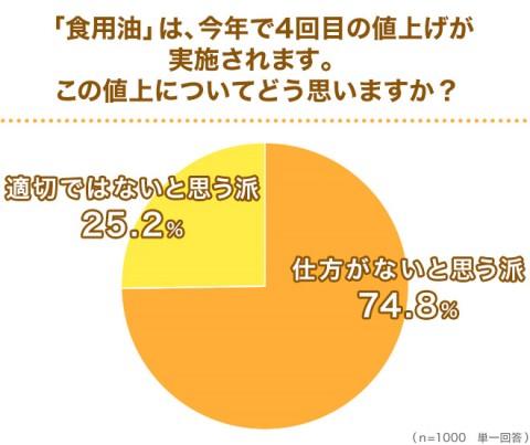 「食用油」の値上げについて「仕方がない」と回答する人が74.8%だった (C)oricon ME inc.