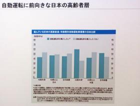 自動運転への期待、日本と世界で逆の結果に 日本では「高齢者の方が前向き」