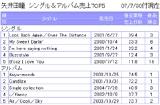 シングル&アルバム売上TOP5(クリックして拡大)