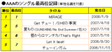 「AAAのシングル最高位記録」■禁無断複写転載※クリックで拡大