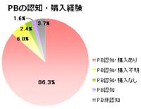 (データ出典:ヤフーバリューインサイト社)