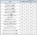 明治乳業が3月1日より順次容量を変更する商品一覧(店頭用商品・価格はすべて税込)