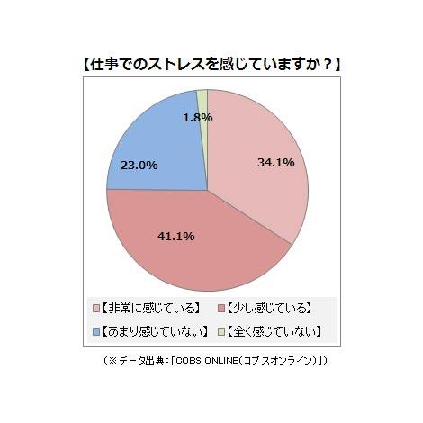 会社でストレスを感じている若手社会人が8割