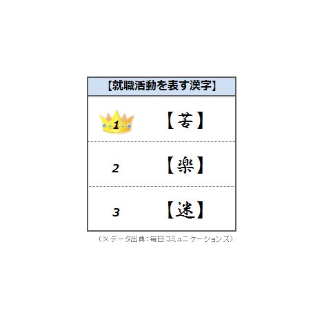 就職活動を振り返って漢字1文字で表すと?
