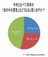 博報堂生活総合研究所『経済気分2011』より