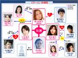 """映画『ガール』の登場人物相関図 (C)2012 """"GIRL""""Movie Project"""