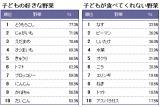 データ出典:カゴメ東京本社 コーポレート・コミュニケーション部