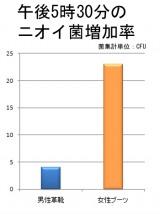ニオイ菌増加率、ブーツ&ストッキングの女性、革靴&靴下の男性の比較(データ出典:シービック)
