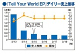 『Tell Your World EP』のデイリー売上推移