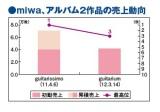 miwaのアルバム2作品の売上動向