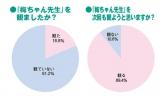 『梅ちゃん先生』満足度グラフ