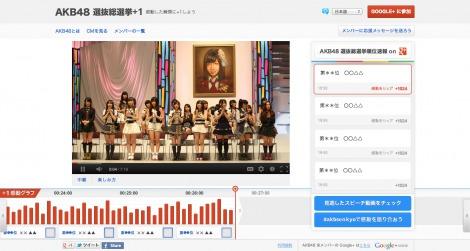 Google+を活用した『AKB48選抜総選挙+1サイト』イメージ画像