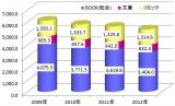 【上半期書籍市場】過去4年間の市場規模推移(売上金額/億円)