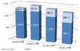 過去3年間の市場規模推移(売上金額/億円)