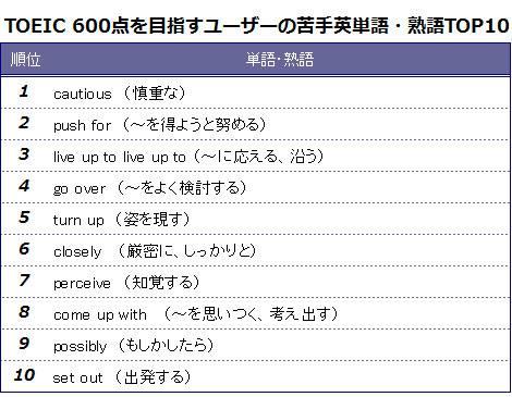 セレゴ・ジャパンがTOEIC600点を目指すユーザーを対象に行った『苦手英単語・熟語トップ10』