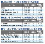12年発売のシングル実績(12/3付)