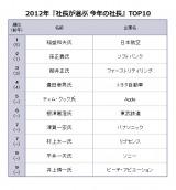 産業能率大学が発表した『社長が選ぶ 今年の社長』TOP10