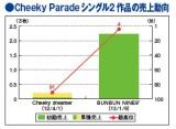 Cheeky Parade シングル売上動向