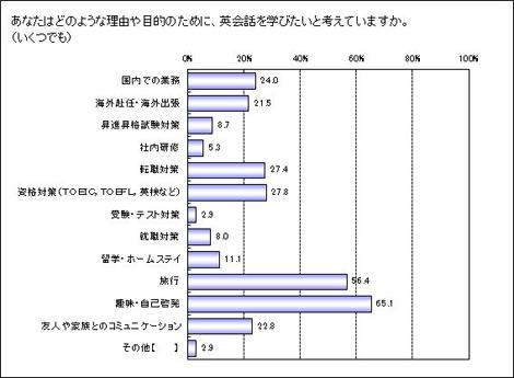 『英会話を学ぶ目的』グラフ