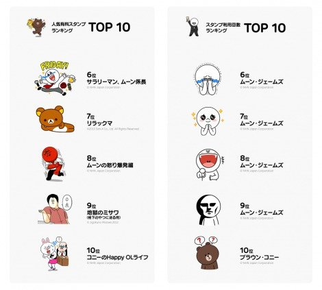 LINE利用者が1億人突破 人気スタンプランキングTOP6〜10