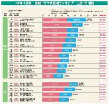 ●13年1月期ドラマ満足度ランキング上位15番組一覧