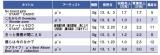 ●アニメ『ラブライブ!』関連CDの主なセールス実績