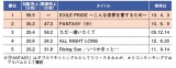 ●EXILEのシングル初動売上上位5作