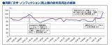 「文学・ノンフィクション」部門、4月の売上額は前年同月日で130.1%と大幅に増加