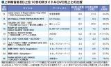 上半期音楽BD上位10作の同タイトルDVD売上との比較
