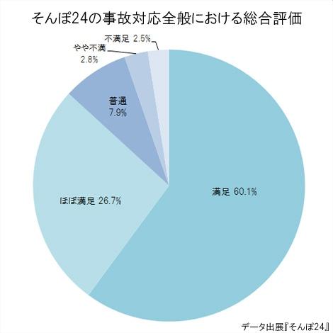 2012年度の事故対応およびロードサービスに関する契約者アンケートの結果より