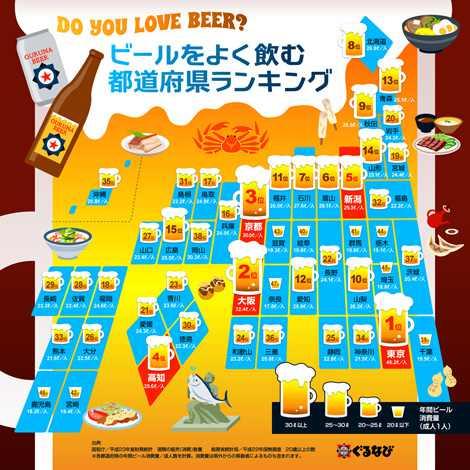 最もビールを愛飲している県は?『都道府県別 ビールの年間消費量』ランキング |医療保険関連ニュース|オリコン顧客満足度ランキング
