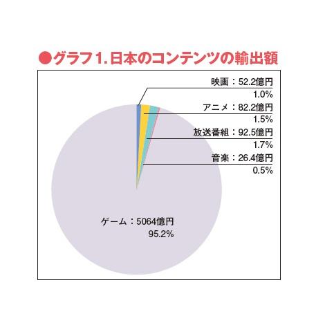 世界的人気はディズニー>アメコミ>マノファ>日本のアニメの順なのにどうして日本人はアニメーションと言えば日本と豪語してるの? ->画像>6枚