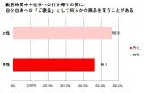 """""""ご褒美男子""""急増中!?(「ダイドー働く大人力向上委員会」調べ)"""