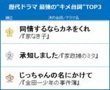 """歴代ドラマ最強の""""決め台詞""""ランキング TOP3"""