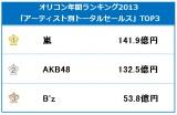 嵐が男性アーティスト最多となる3度目の年間セールス(CDシングル+アルバム+音楽DVD+音楽BDの総売上額)1位に輝いた