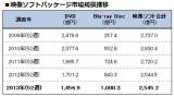 Blu-ray Discの市場規模が初めて1000億円を突破した