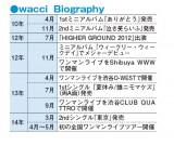 wacci、これまでの活動(Biography)