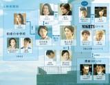 映画『ホットロード』の相関図 (C)2014『ホットロード』製作委員会 (C)紡木たく/集英社