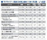『ラブライブ!』関連CDの売上動向(13年1月以降/μ's名義)(表)